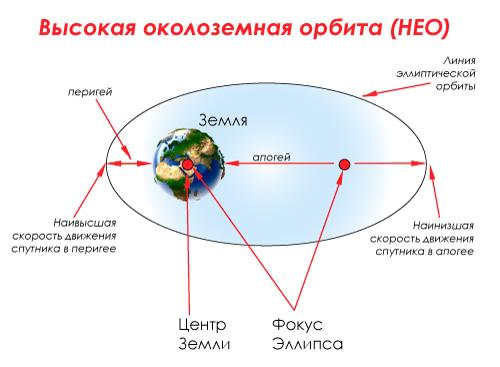 Высокая околоземная орбита (HEO)