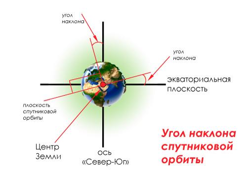 Угол наклона спутниковой орбиты