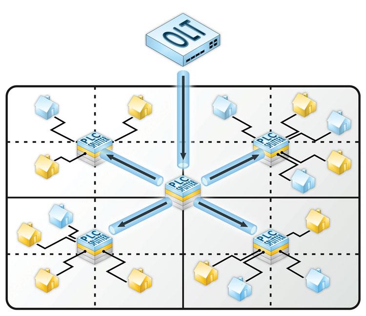 Рисунок 2. Квадратно-гнездовой способ проектирования топологии PON типа «мультидерево» с использованием планарных делителей 1х4