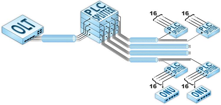 Рисунок 3. Основной узел деления при развитии топологии PON типа «мультидерево»