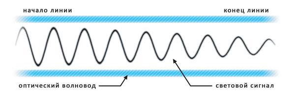 Рисунок 1.1 - Влияние затухания на форму сигнала