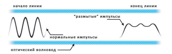 Рисунок 1.2 - Влияние дисперсии на форму сигнала