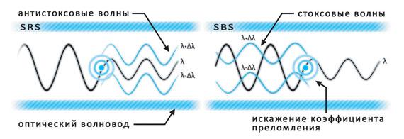 Рисунок 1.3 - SRS и SBS