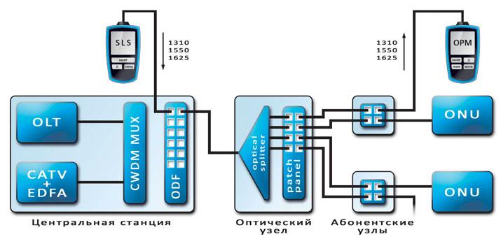 Рис 3.1 Пример подключения SLS + OPM