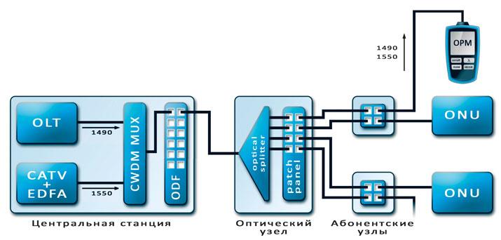 Рисунок 3.2 Пример подключения OPM + терминального оборудования в качестве источника излучения