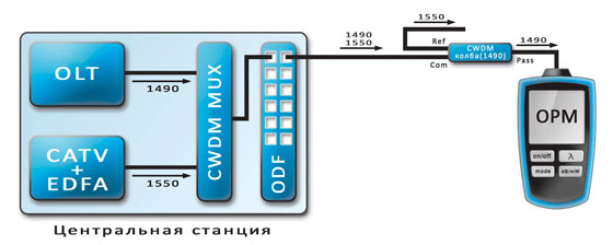 Рисунок 3.3 Подключение OPM через CWDM колбу
