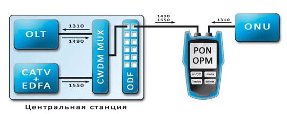 Рисунок 3.4. Пример подключения проходного PON измерителя