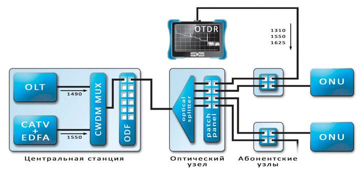 Рисунок 3.5 Пример подключения рефлектометра (OTDR)