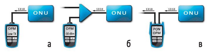 Рисунок 3.7 - Варианты измерения мощности передатчика ONU