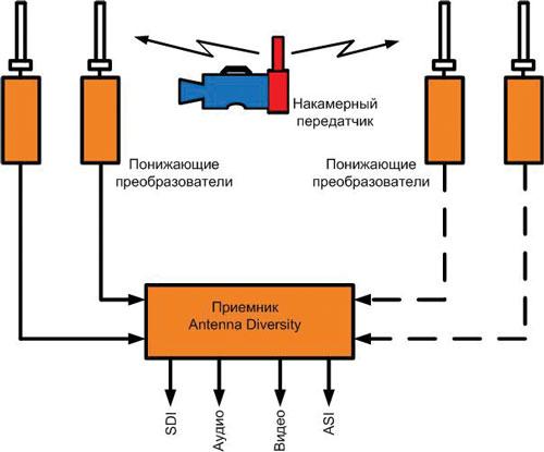 Рисунок 1. Типичная структурная схема поста сбора видеоинформации, в составе которого используются две или четыре антенны, подсоединенные к одному приемнику с разделением. Приемник Antenna Diversity имеет выходы SDI, аудио и видео или ASI.