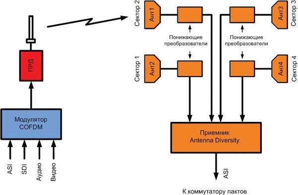 Рисунок 4. Структурная схема репортажной радиолинии, пост приема которой использует систему из четырехсекторных антенн.