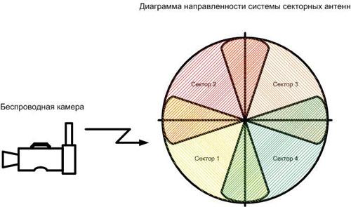 Рисунок 5. Разделенный прием с помощью системы секторных антенн.