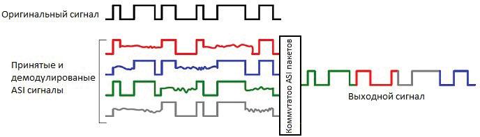 Рисунок 6. Метод коммутации ASI пакетов.