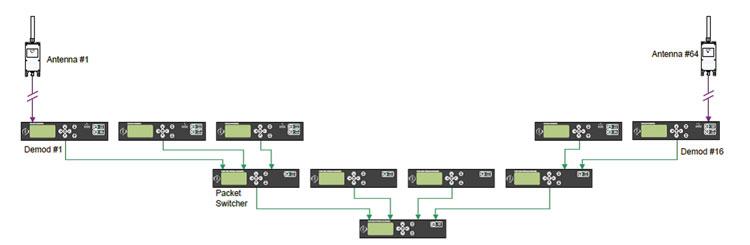 Рисунок 8.  Способ каскадирования коммутаторов пакетов.