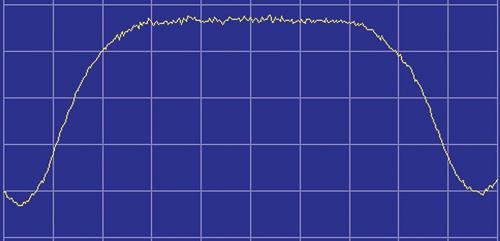 Пример спектра BSS-транспондера с одной несущей (пакетное вещание)