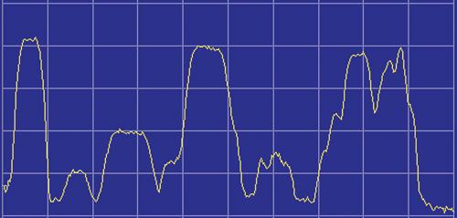 Пример спектра FSS-транспондера с многими несущими