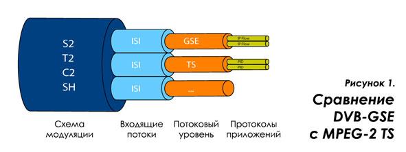 DVB-GSE-img1