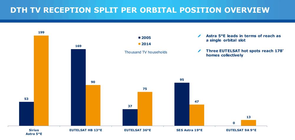 Eutelsat-presentation-Riga-2015-15