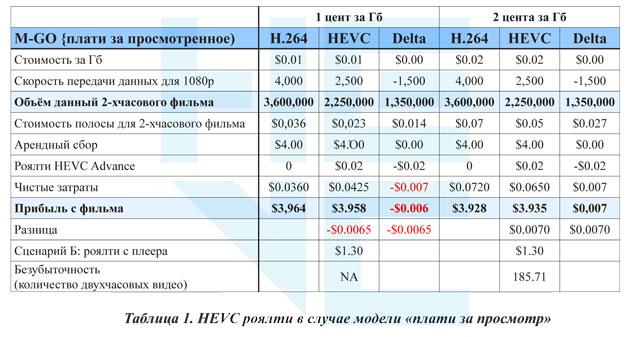 Таблица 1. HEVC роялти в случае модели «плати за просмотр»
