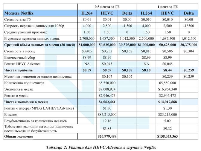 Таблица 2: Роялти для HEVC Advance в случае с Netflix