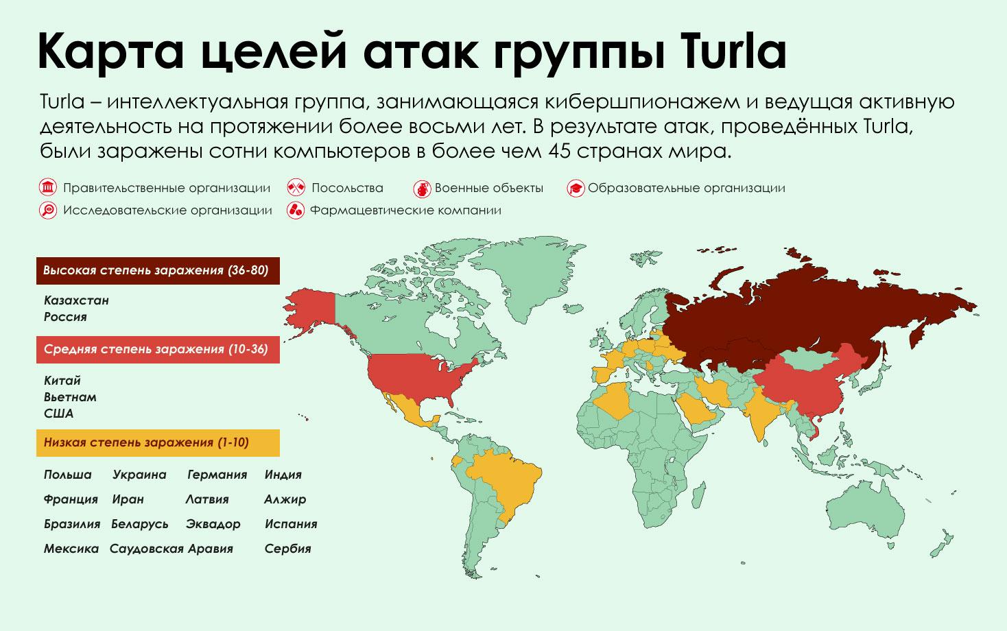 Карта целей и атак группы Turla