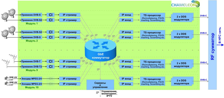 Рисунок 3 - Структурная схема станции, построенной на модулях Chameleon
