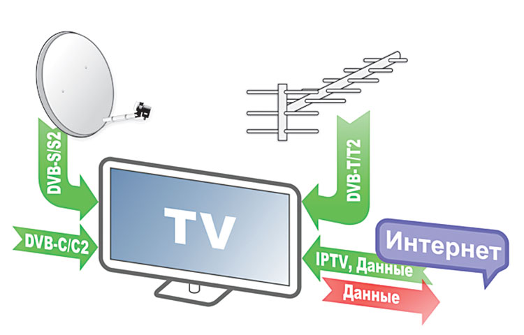 Схема передачи данных