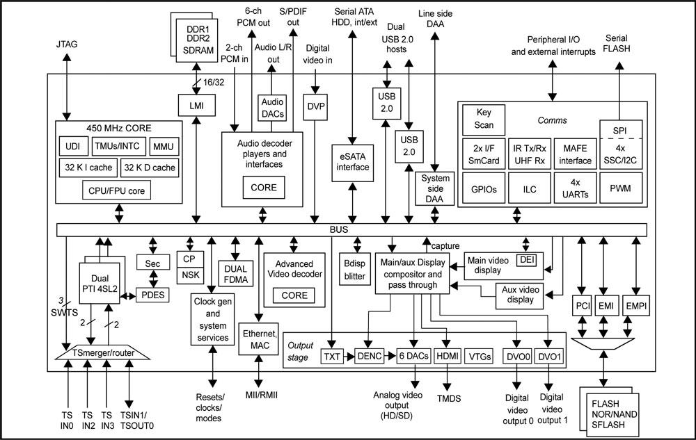 Иллюстрация №1. Блок-схема мультифункционального чипа.
