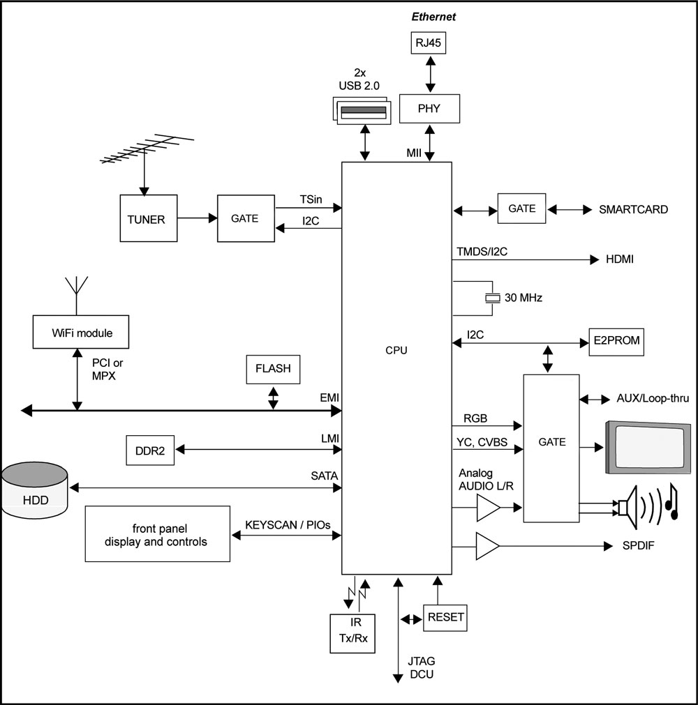 Иллюстрация №2. Типовое построение бытового медиацентра на основе мультифункционального чипа.