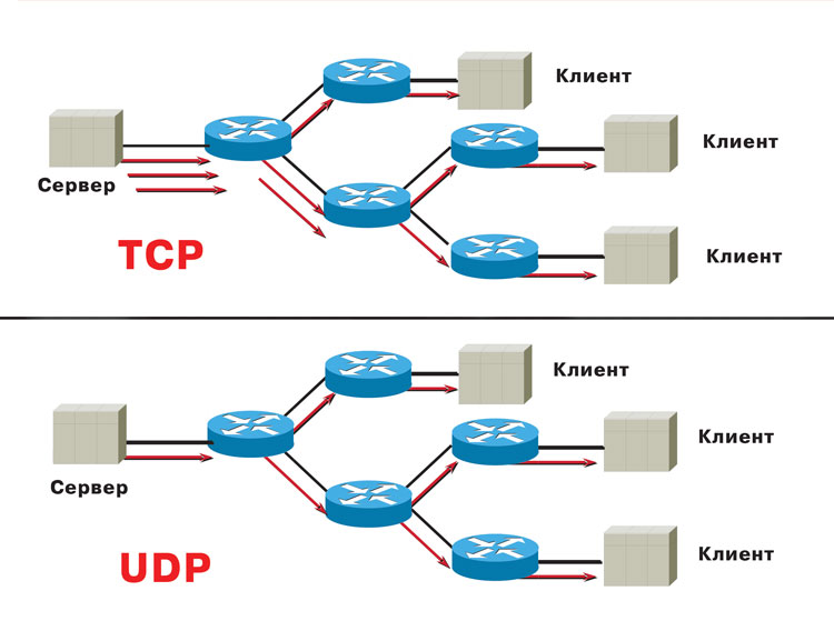 how to connect on tcp in c