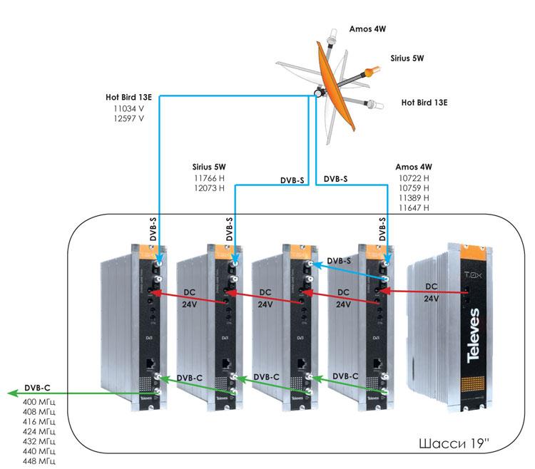 Рисунок 1. Схема построения «малой» сети кабельного телевидения на базе сдвоенных трансмодуляторов DVB-S2/QAM.
