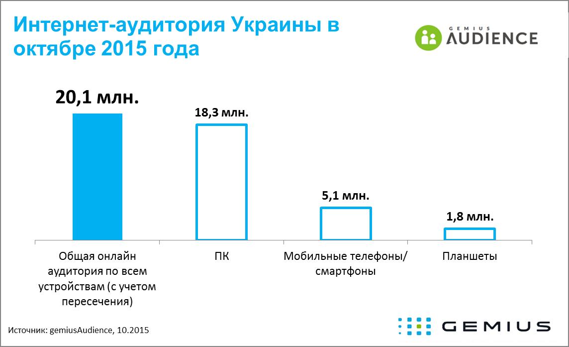 Интернет-аудитория Украины за октябрь 2015