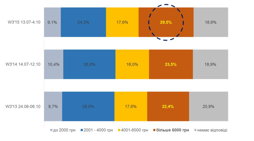Динамика части радиослушателей по доходам, adh%