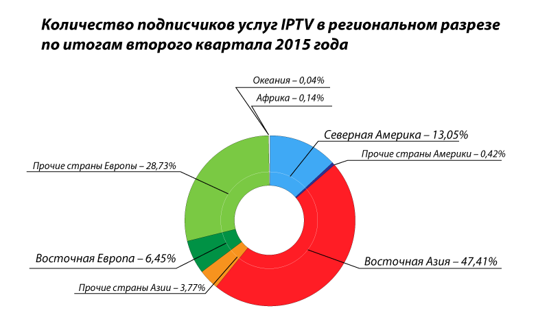 Regional IPTV subscriber share