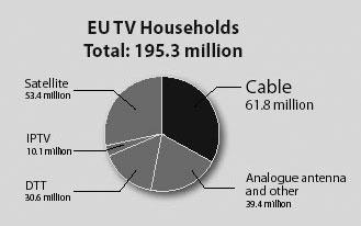 Рис. 1. Распределение телевизионных пользователей по типу приема в Европе