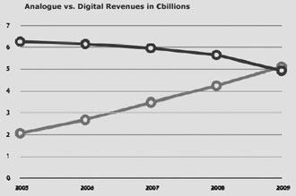 Рис. 2. Соотношение доходов от цифрового и аналогового ТВ, € млрд., (черный цвет – «аналог», серый – «цифра»)