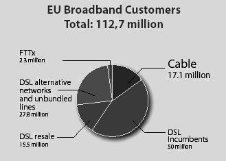 Рис. 5. Структура технологий на европейском рынке широкополосных подключений