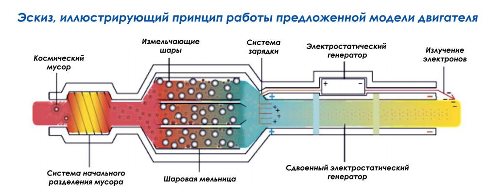 Эскиз, иллюстрирующий принцип работы предложенной модели двигателя орбитального сборщика мусора