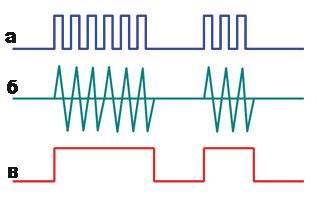 Рис. 3. Способы передачи сигналов управления в системах ДУ с использованием ИК-излучения.