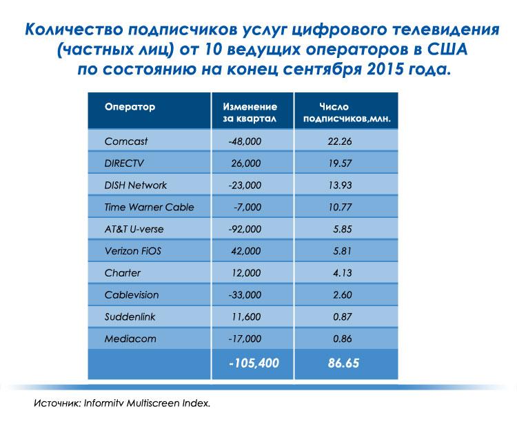 Количество подписчиков услуг цифрового телевидения (частных лиц) от 10 ведущих операторов в США по состоянию на конец сентября 2015 года.