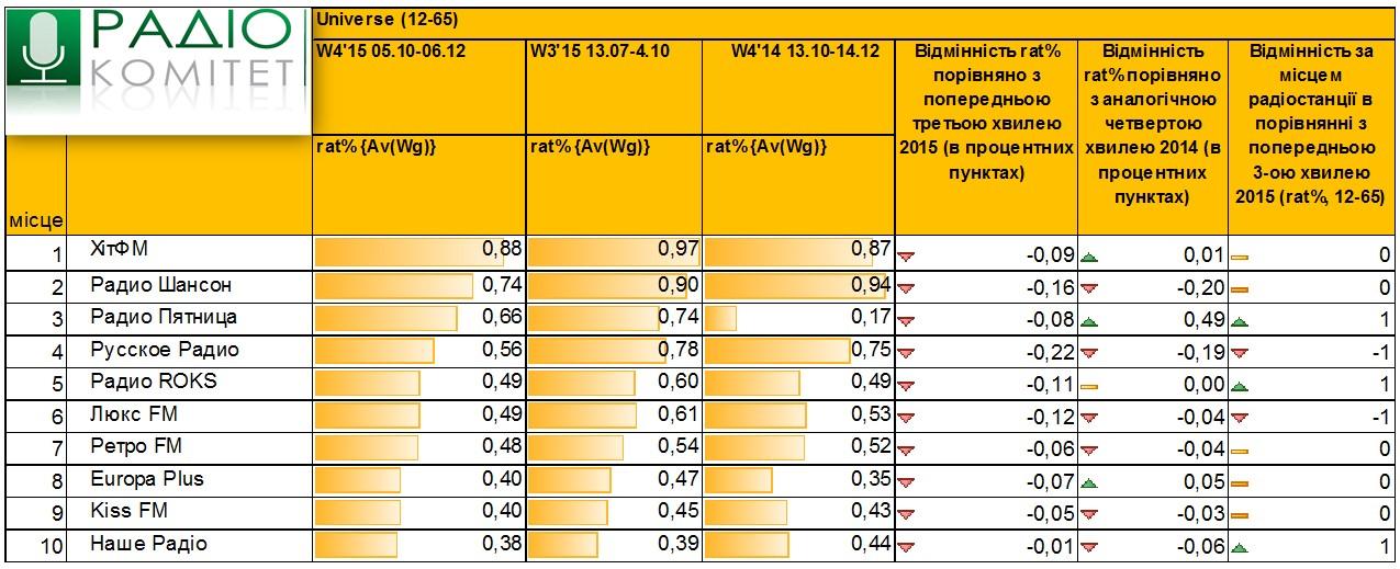 Исследования радиоотрасли в 2015 году 1