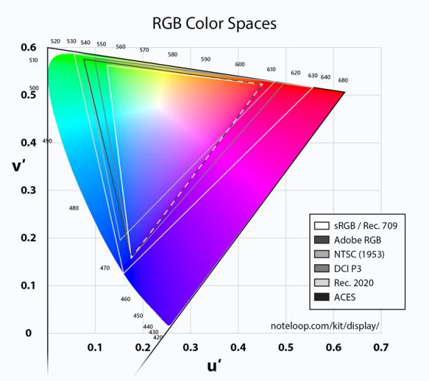 RGB color spaces