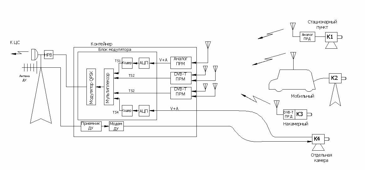 Рисунок 10. Структурная схема поста сбора видеоинформации.
