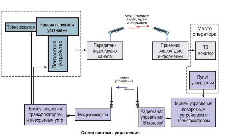 Рисунок 1. Радиолиния для передачи видео/аудио сигналов с использованием радиоканала для дистанционного управления телекамерой.
