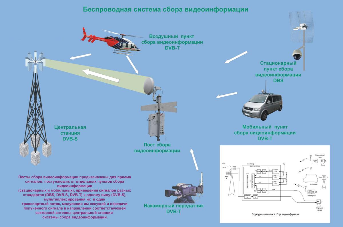 Рисунок 11. Структурная схема всей системы сбора видеоинформации.