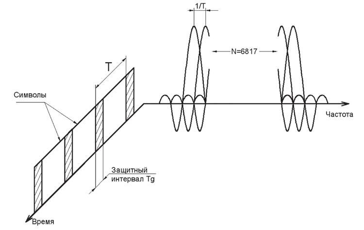 Рисунок 4. Сигнал COFDM в версии 8к.