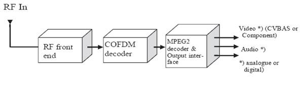 Рисунок 5. Структурная схема приемника сигналов COFDM.