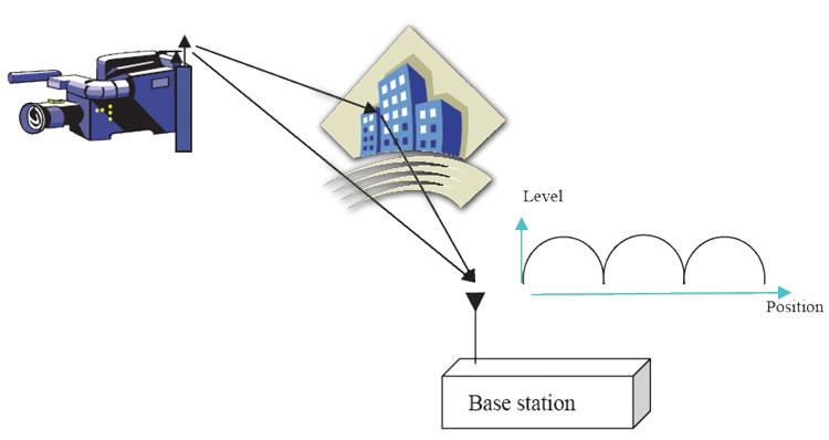 Рисунок 8. Провалы напряженности электромагнитного поля, которые вызваны противофазным сложением прямого и отраженного лучей в приемной антенне базовой станции.