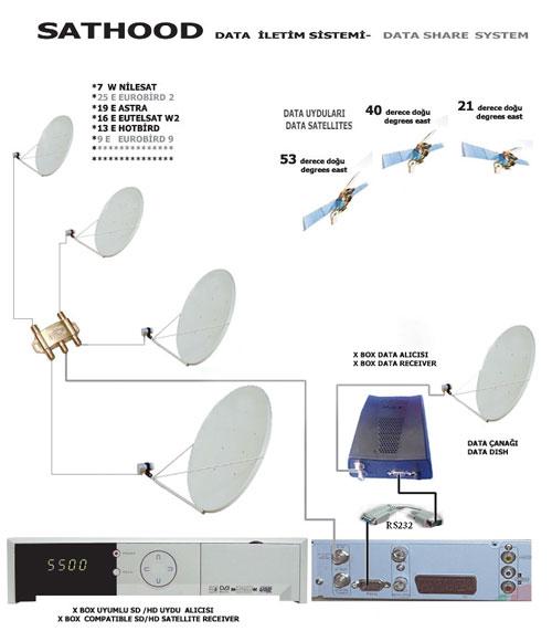 Схема работы спутникового модема