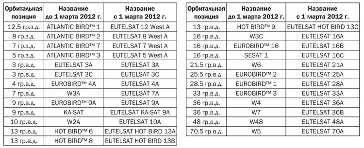 Eutelsat_tab1